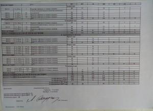 Справка о наполняемости учебных групп всех форм обучения на 01.06.2017 года (2)